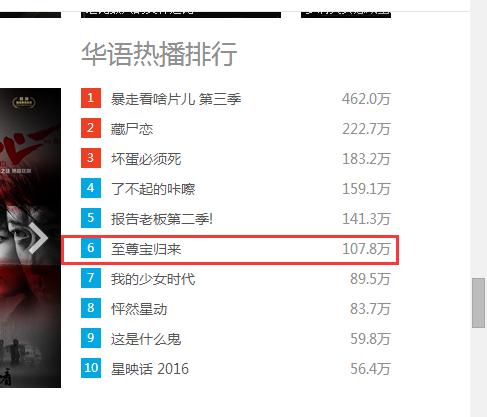 youku华语热播排行榜第六位
