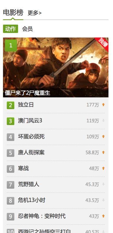 爱奇艺电影榜动作排名第一