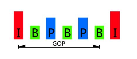 都市小�9.ly/)����b%_b帧:bidirectionally predicted picture(双向预测编码图像帧).