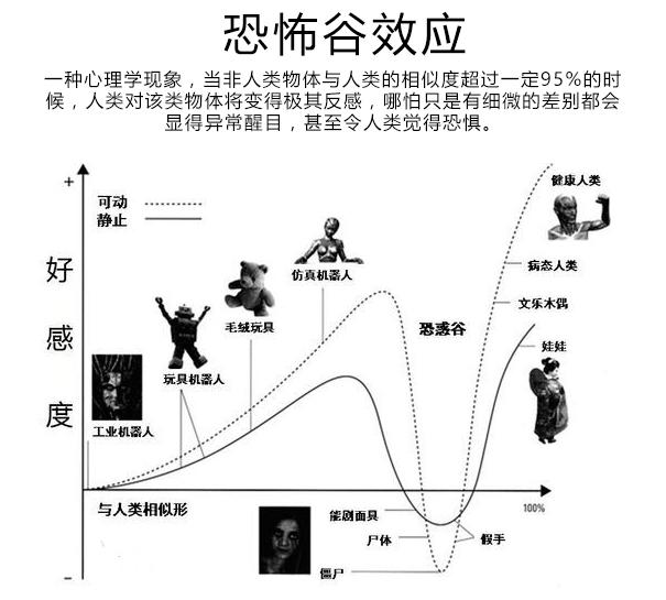 恐怖谷效应.jpg