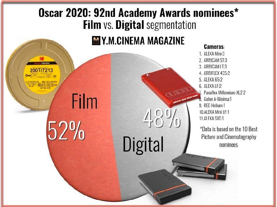 胶片的胜利:2020奥斯卡背后的摄影机和镜头排行榜
