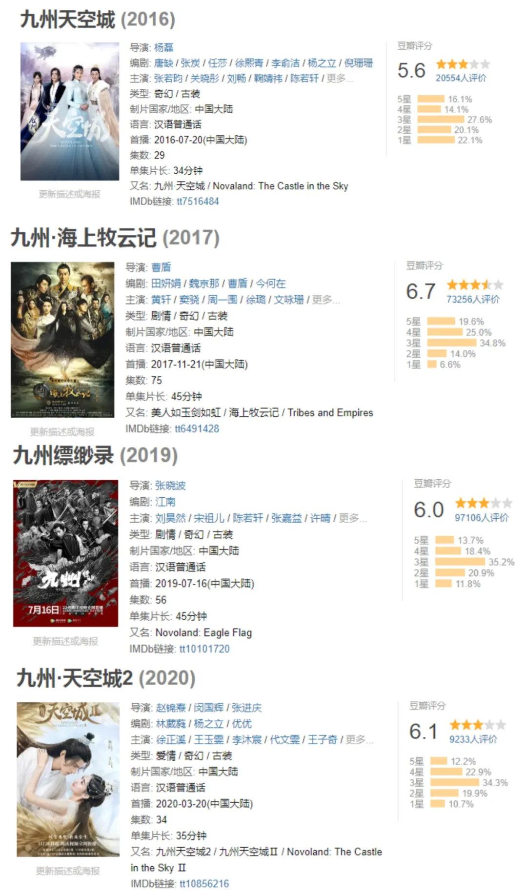 《九州》系列电视剧豆瓣评分